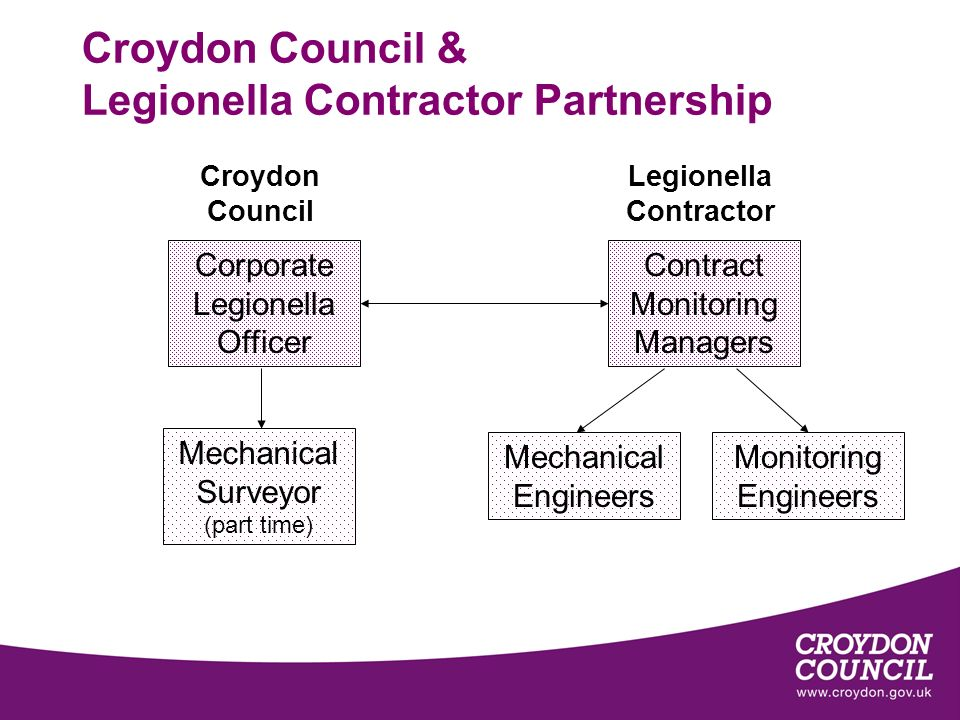 Croydon Council & Legionella Contractor Partnership Corporate Legionella Officer Contract Monitoring Managers Monitoring Engineers Mechanical Engineers Mechanical Surveyor (part time) Croydon Council Legionella Contractor