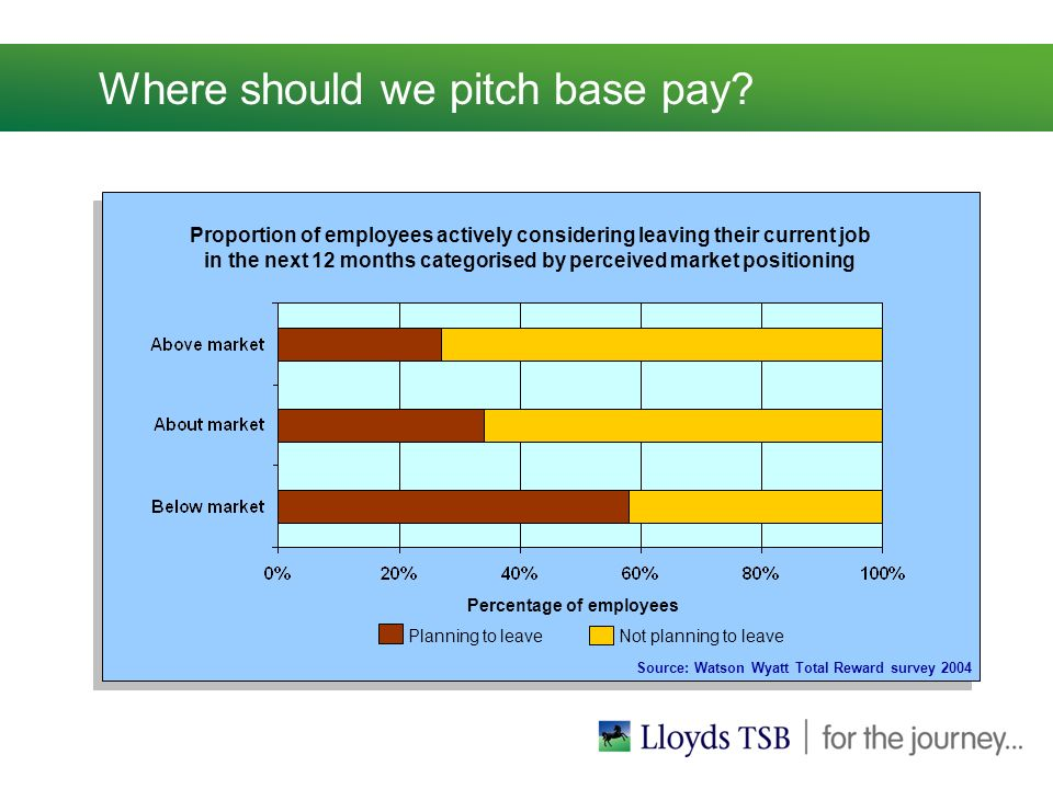 Where should we pitch base pay.