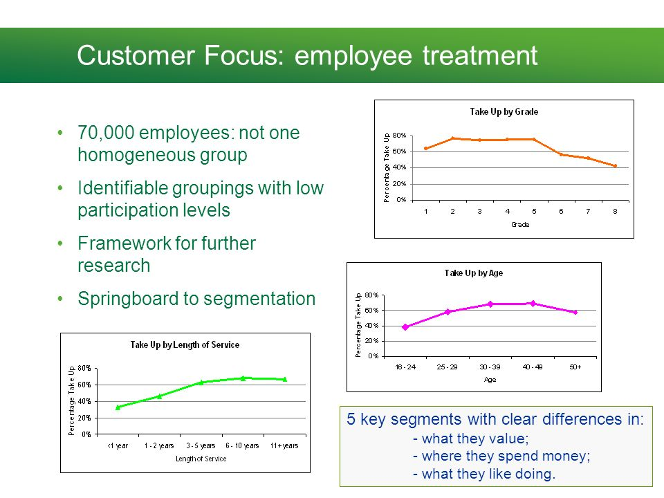 Customer Focus: employee treatment 70,000 employees: not one homogeneous group Identifiable groupings with low participation levels Framework for further research Springboard to segmentation 5 key segments with clear differences in: - what they value; - where they spend money; - what they like doing.