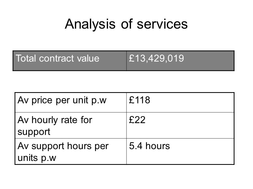 Analysis of services Total contract value£13,429,019 Av price per unit p.w£118 Av hourly rate for support £22 Av support hours per units p.w 5.4 hours