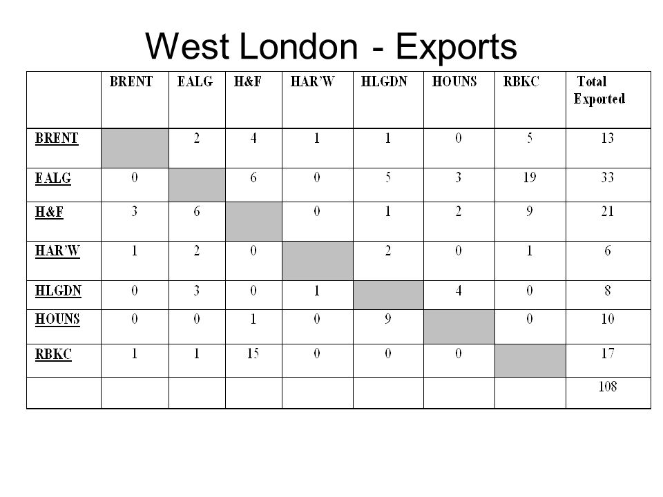 West London - Exports