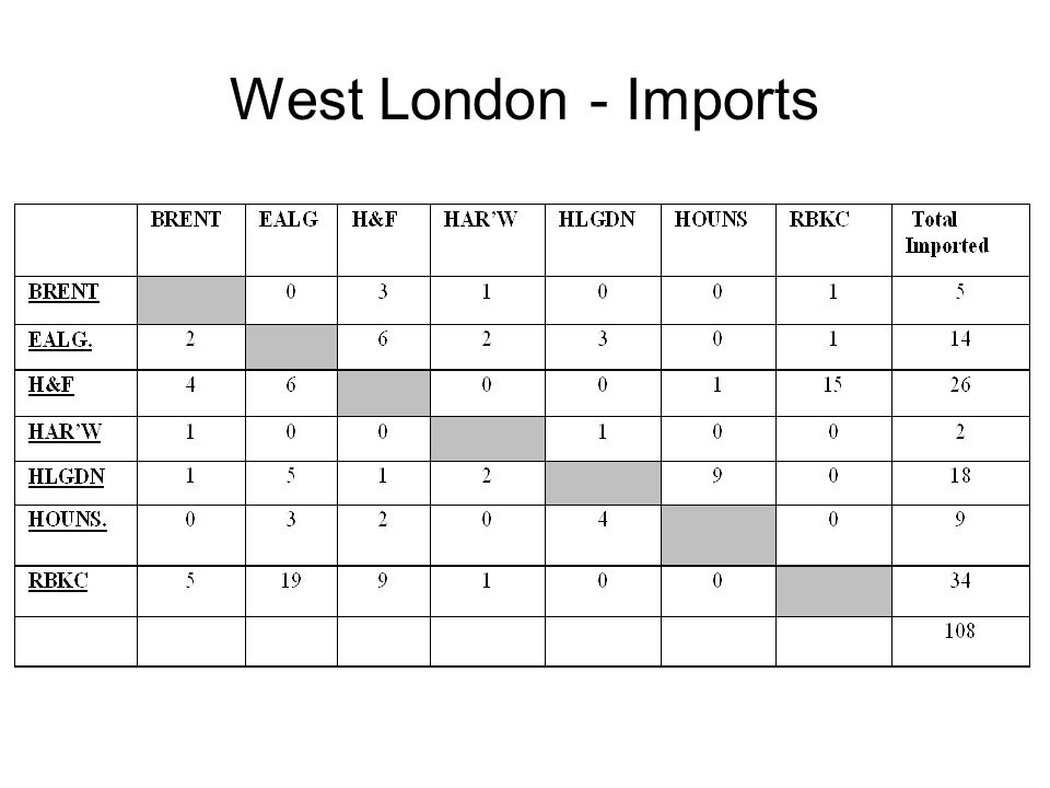 West London - Imports