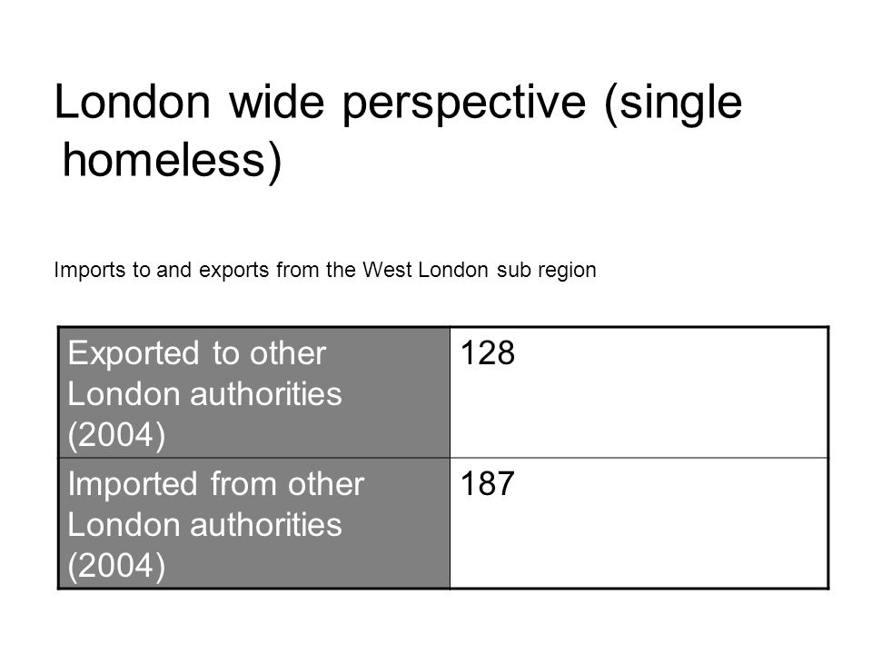 London wide perspective (single homeless) Exported to other London authorities (2004) 128 Imported from other London authorities (2004) 187 Imports to and exports from the West London sub region
