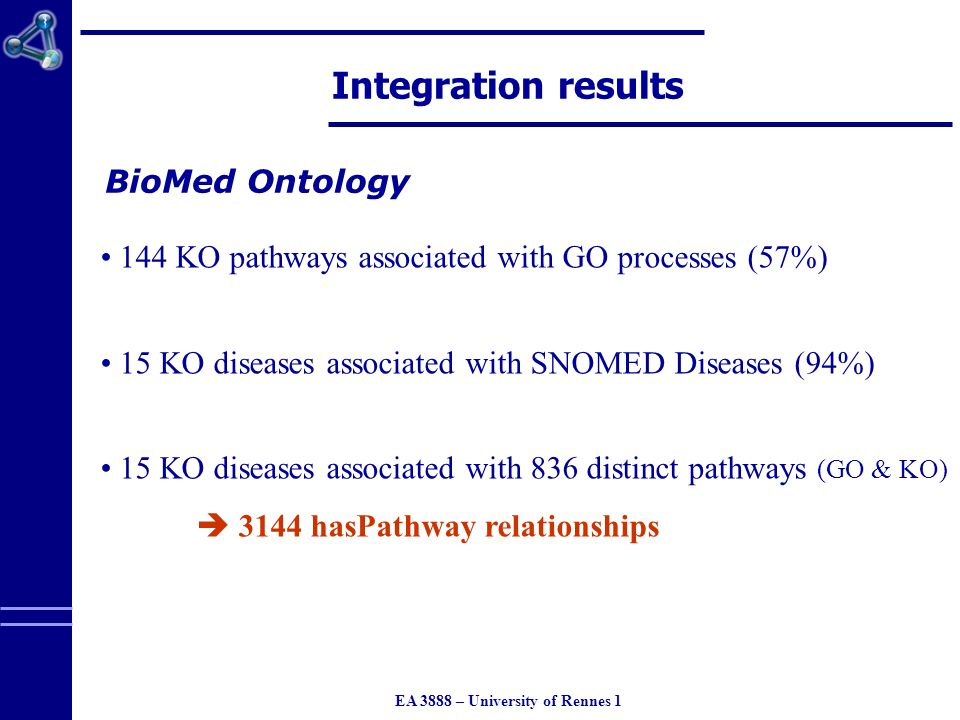 EA 3888 – University of Rennes 1 Integration results 144 KO pathways associated with GO processes (57%) 15 KO diseases associated with SNOMED Diseases (94%) 15 KO diseases associated with 836 distinct pathways (GO & KO) 3144 hasPathway relationships BioMed Ontology