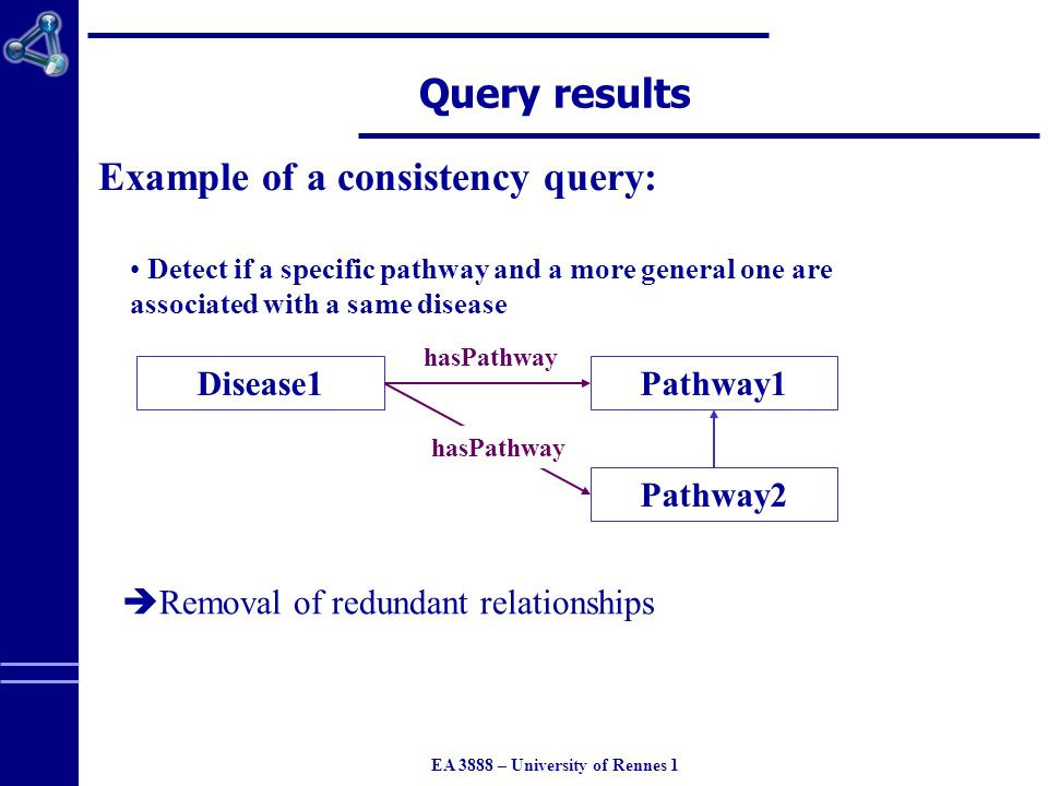 EA 3888 – University of Rennes 1 Query results Example of a consistency query: Detect if a specific pathway and a more general one are associated with a same disease Disease1Pathway1 Pathway2 hasPathway Removal of redundant relationships