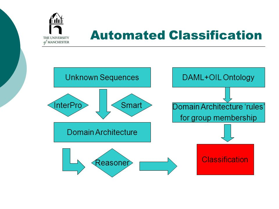 Automated Classification Unknown Sequences Domain Architecture InterProSmart DAML+OIL Ontology Reasoner Domain Architecture rules for group membership Classification