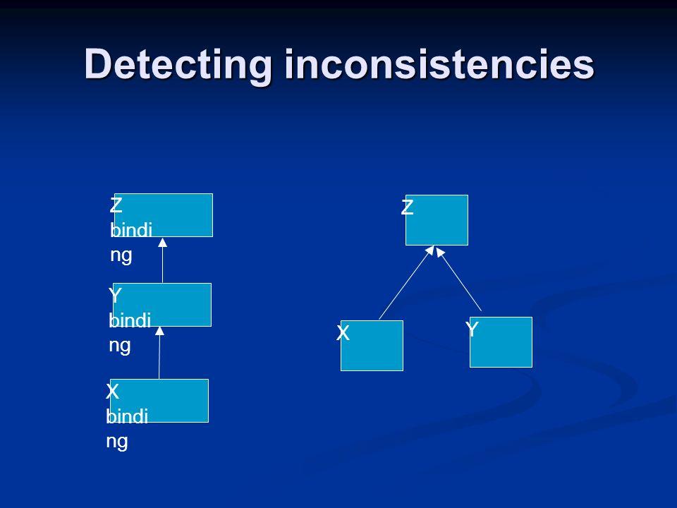 Detecting inconsistencies Y bindi ng X bindi ng Z bindi ng X Z Y
