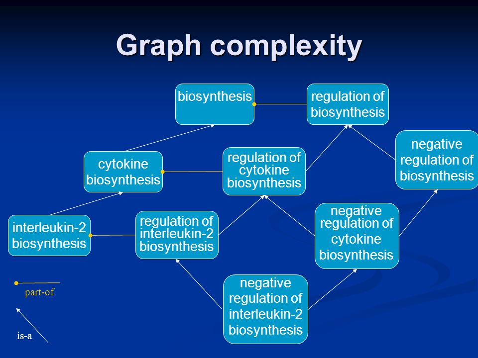 Automatic inference of relationships Some relationships can be derived computationally… Some relationships can be derived computationally… …provided we have complete logical definitions …provided we have complete logical definitions regulation ^ (regtype:negative) ^ (regprocess:biosynthesis ^ (makes:interleukin-2)) Tools exist for reasoning over these logical definitions, but…