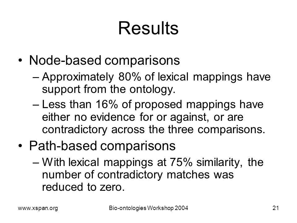 Workshop Results Node-based comparisons –Approximately 80% of lexical mappings have support from the ontology.
