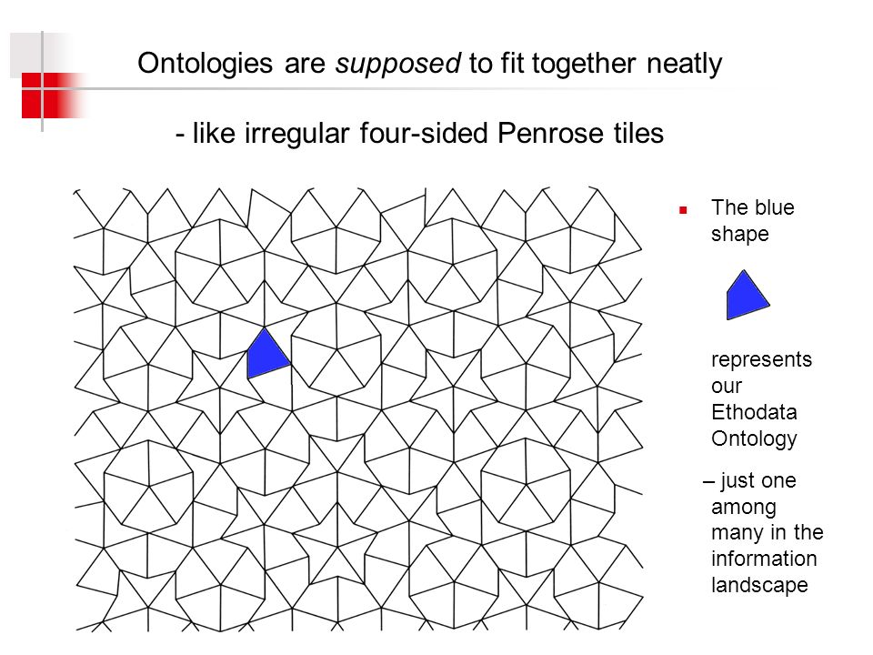 Ontologies are supposed to fit together neatly - like irregular four-sided Penrose tiles The blue shape represents our Ethodata Ontology – just one among many in the information landscape