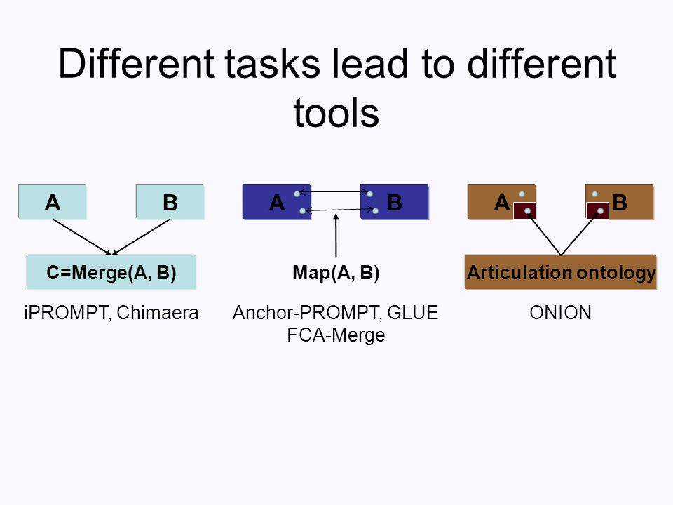 Different tasks lead to different tools C=Merge(A, B) AB iPROMPT, Chimaera Map(A, B) AB Anchor-PROMPT, GLUE FCA-Merge AB Articulation ontology ONION