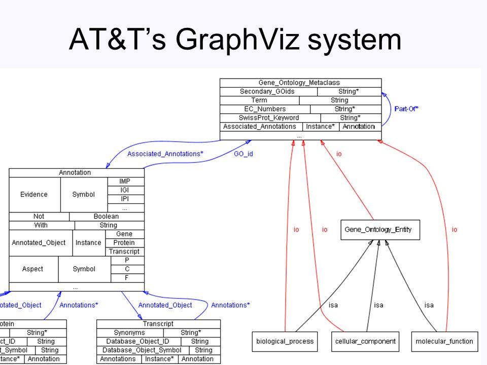AT&Ts GraphViz system