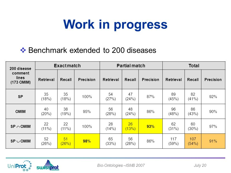 July 20Bio-Ontologies –ISMB 2007 Benchmark extended to 200 diseases Work in progress 200 disease comment lines (173 OMIM) Exact matchPartial matchTotal RetrievalRecallPrecisionRetrievalRecallPrecisionRetrievalRecallPrecision SP 35 (18%) 35 (18%) 100% 54 (27%) 47 (24%) 87% 89 (45%) 82 (41%) 92% OMIM 40 (20%) 38 (19%) 95% 56 (28%) 48 (24%) 86% 96 (48%) 86 (43%) 90% SP OMIM 22 (11%) 22 (11%) 100% 28 (14%) 26 (13%) 93% 62 (31%) 60 (30%) 97% SP OMIM 52 (26%) 51 (26%) 98% 65 (33%) 56 (28%) 86% 117 (59%) 107 (54%) 91%