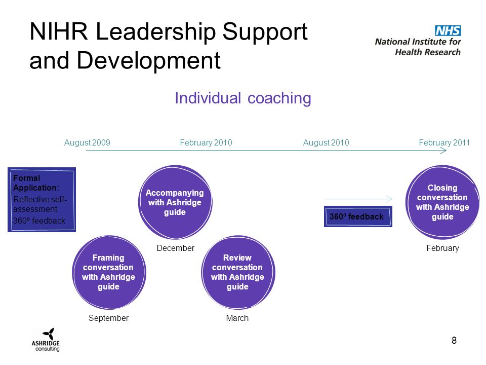 NIHR Leadership Support and Development Core workshops 9 Transition Workshop 48hrs 4-5 November Effective Collaborative Relationships 24hrs January Managing People 24hrs April Ashridge Conference 1 day July Leading Strategy and Change 24hrs September August 2009February 2010August 2010February 2011