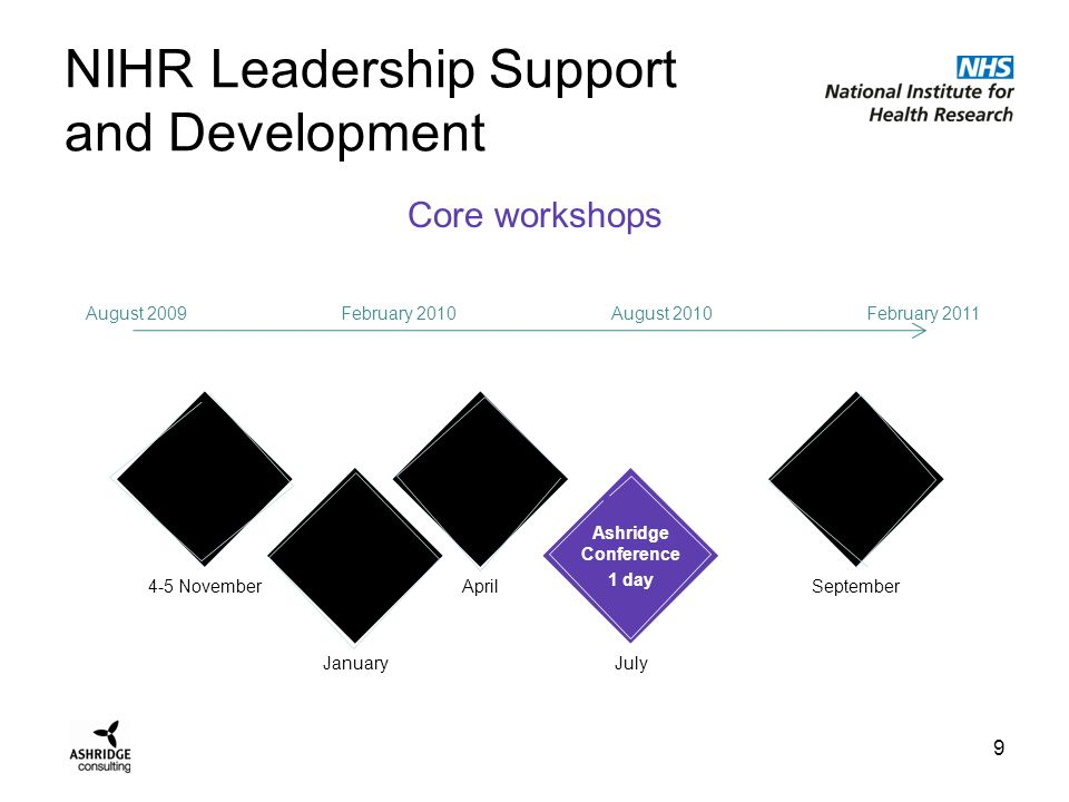 NIHR Leadership Support and Development Action Learning 10 1/2 day August 2009February 2010August 2010February 2011