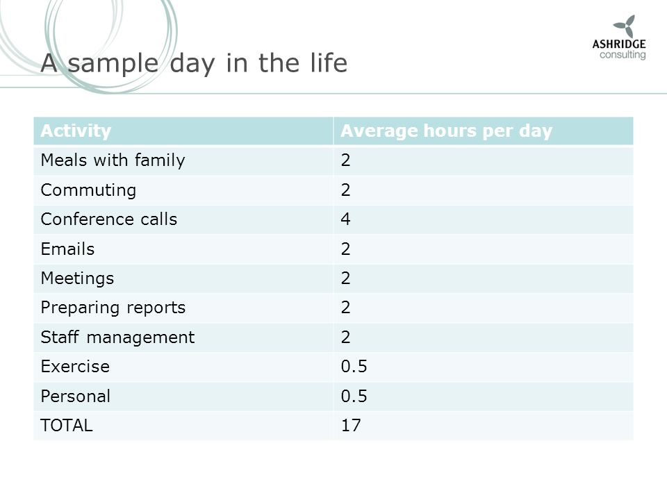A sample day in the life ActivityAverage hours per day Meals with family2 Commuting2 Conference calls4 Emails2 Meetings2 Preparing reports2 Staff management2 Exercise0.5 Personal0.5 TOTAL17