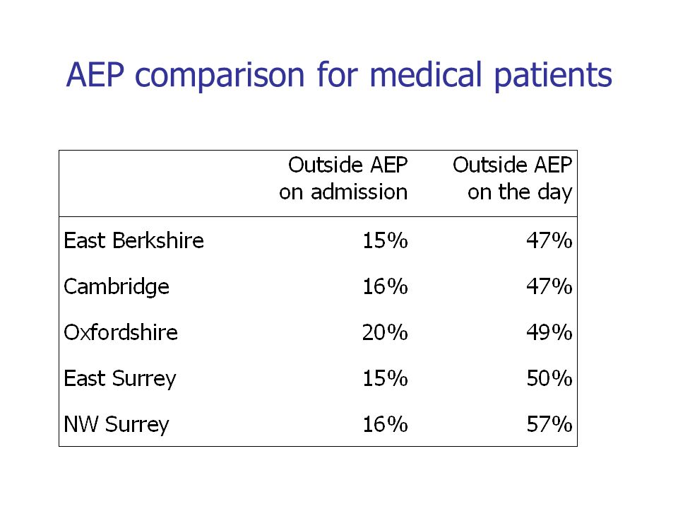 AEP comparison for medical patients