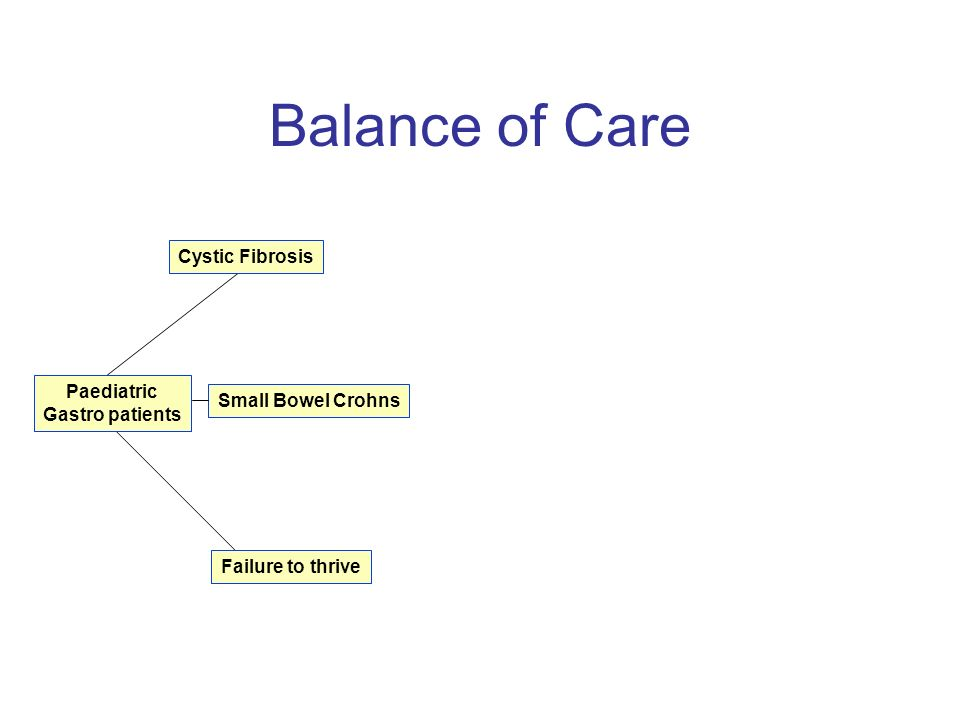 Balance of Care Paediatric Gastro patients Cystic Fibrosis Failure to thrive Small bowel Crohns Specialist nurse Paediatric nurse Voluntary & Private sector NHS Local Authority Dietitian Social worker Care worker Play specialist