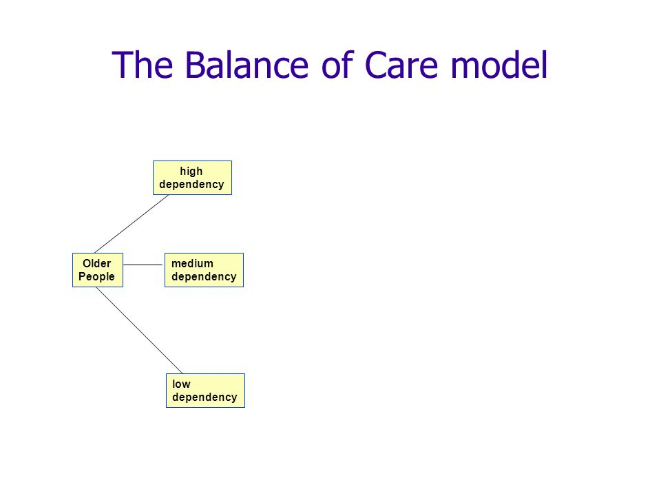 The Balance of Care model Older People high dependency low dependency medium dependency