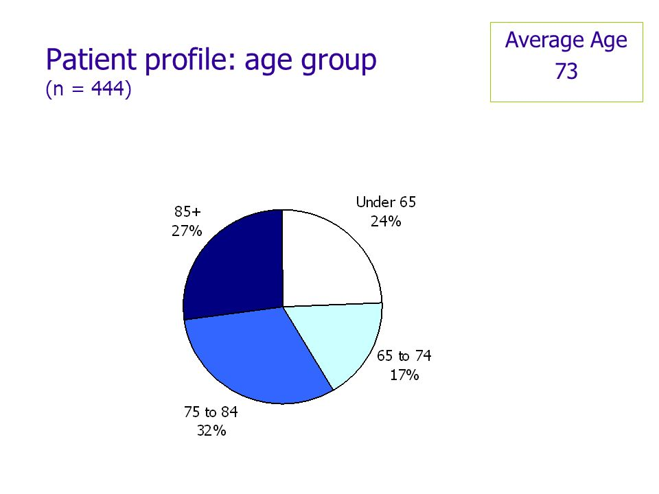 Patient profile: age group (n = 444) Average Age 73