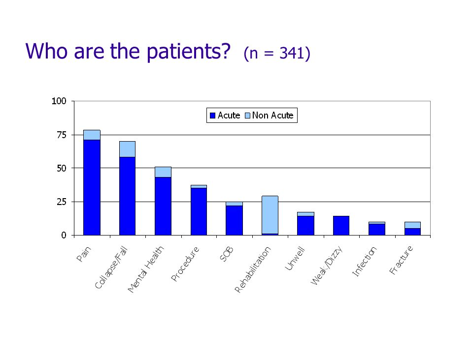 Who are the patients (n = 341)
