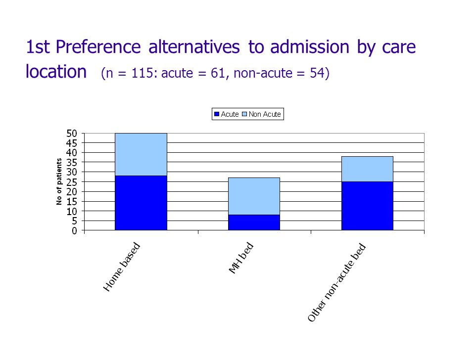 1st Preference alternatives to admission by care location (n = 115: acute = 61, non-acute = 54)