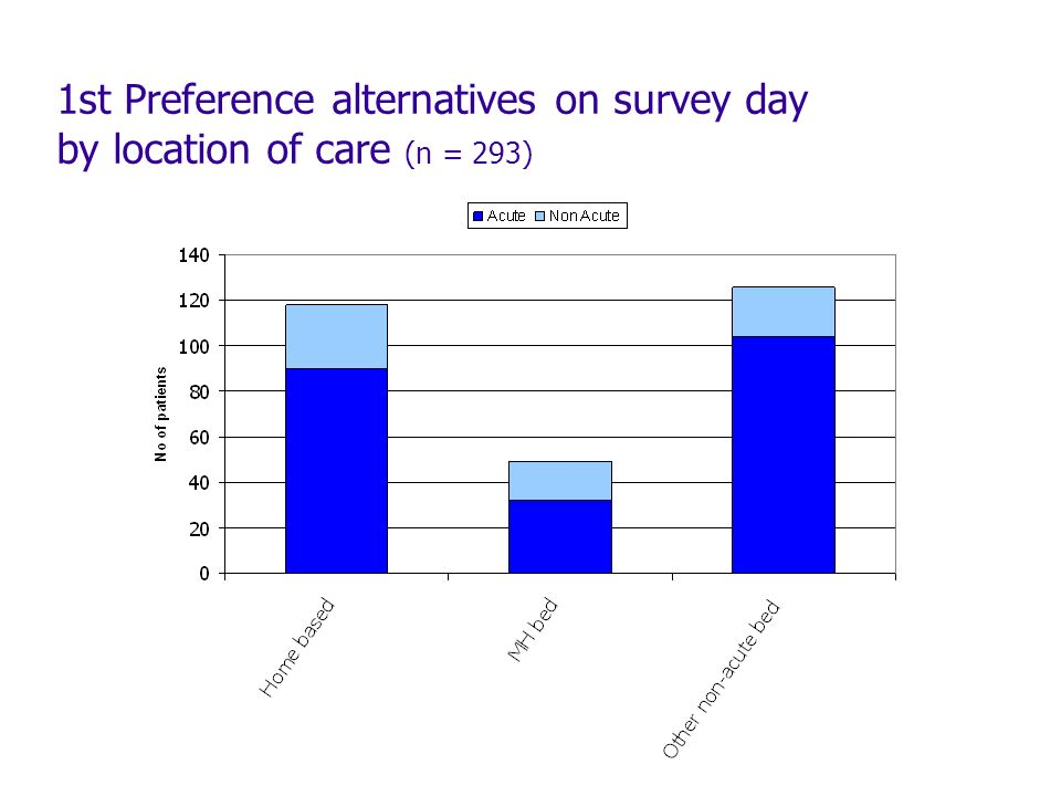 1st Preference alternatives on survey day by location of care (n = 293)