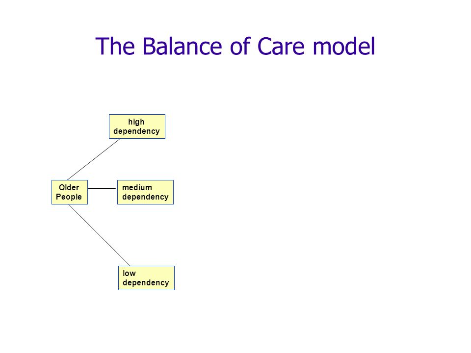 The Balance of Care model Older People high dependency low dependency medium dependency
