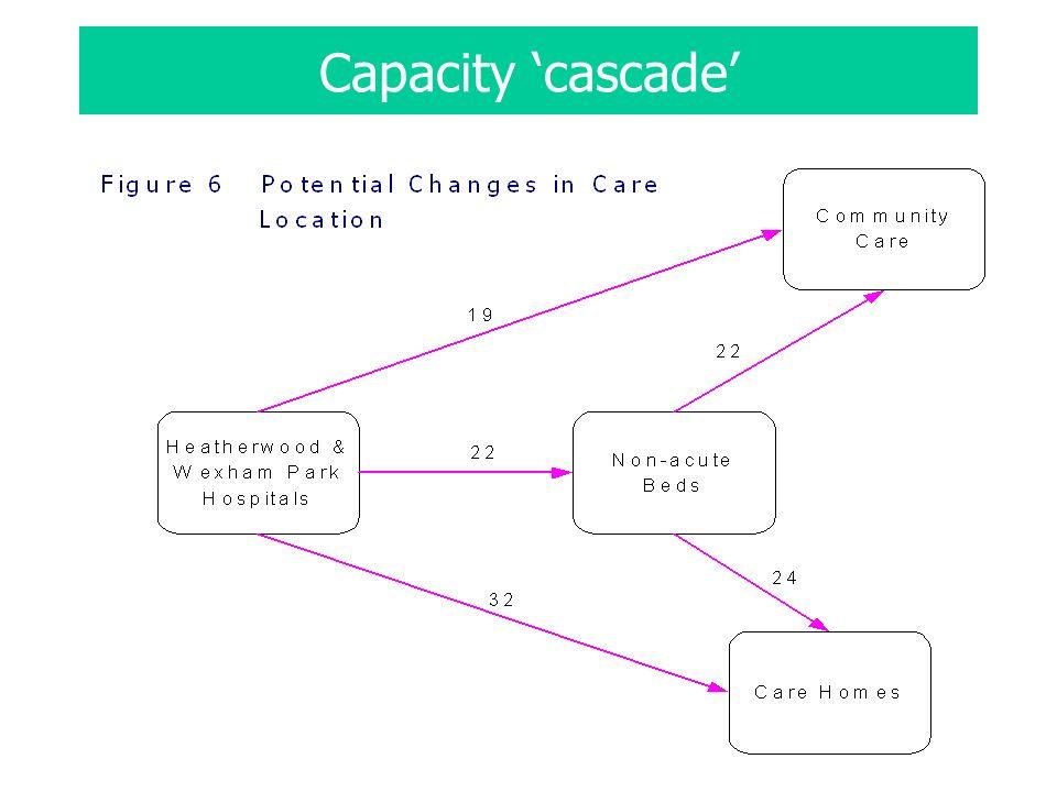 Capacity cascade