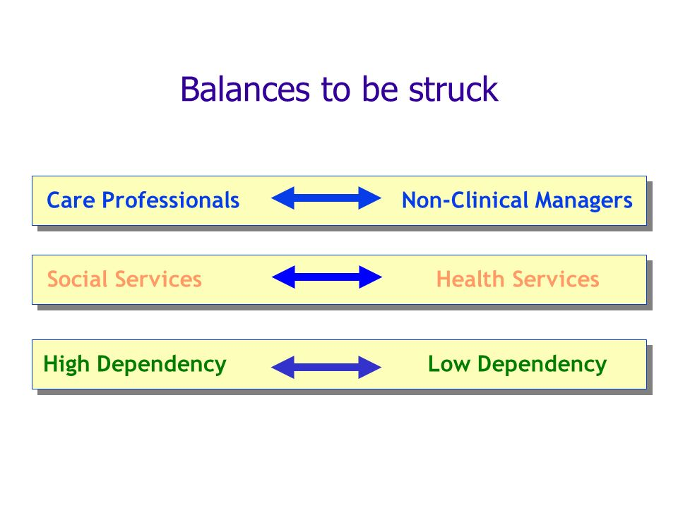 Balances to be struck Care ProfessionalsNon-Clinical Managers Social ServicesHealth Services High DependencyLow Dependency