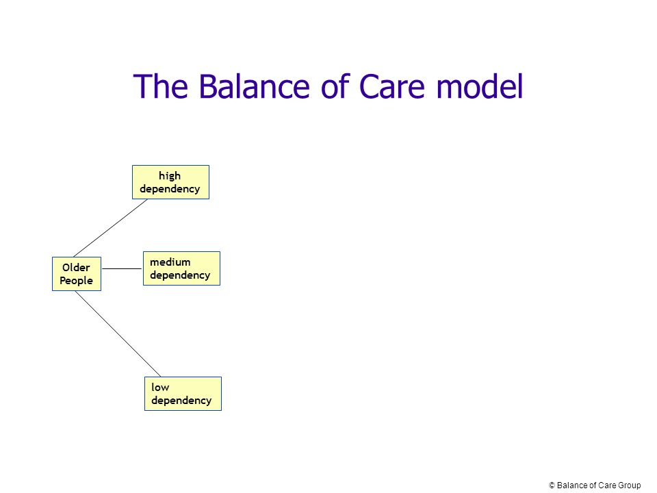 Older People high dependency low dependency medium dependency The Balance of Care model © Balance of Care Group