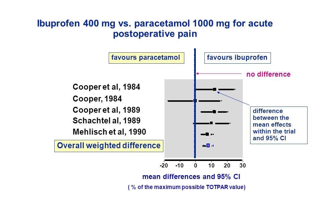 Ibuprofen 400 mg vs. paracetamol 1000 mg for acute postoperative pain 0 1 2 3 4 5 6 7 -20-100102030 Cooper et al, 1984 Cooper, 1984 Cooper et al, 1989