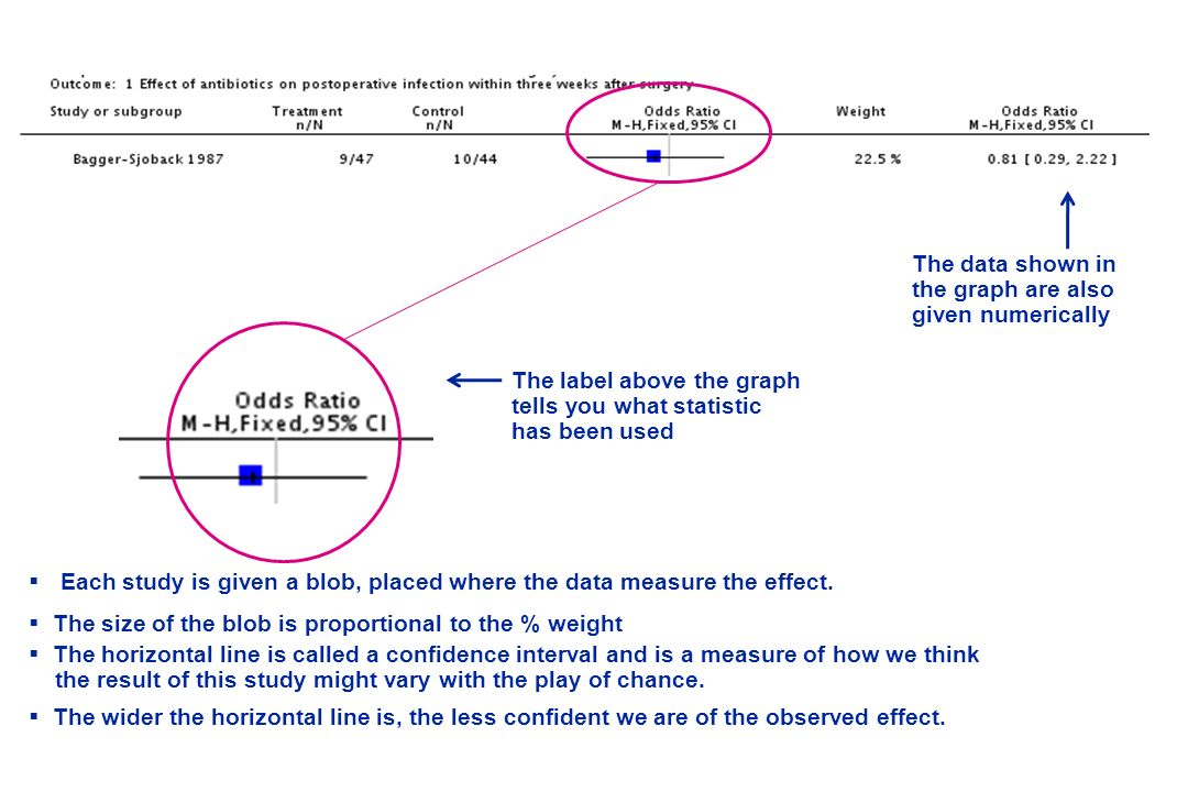 Each study is given a blob, placed where the data measure the effect. The size of the blob is proportional to the % weight The horizontal line is call