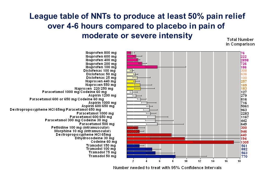 League table of NNTs to produce at least 50% pain relief over 4-6 hours compared to placebo in pain of moderate or severe intensity