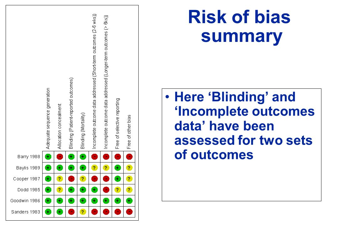 Risk of bias summary Here Blinding and Incomplete outcomes data have been assessed for two sets of outcomes