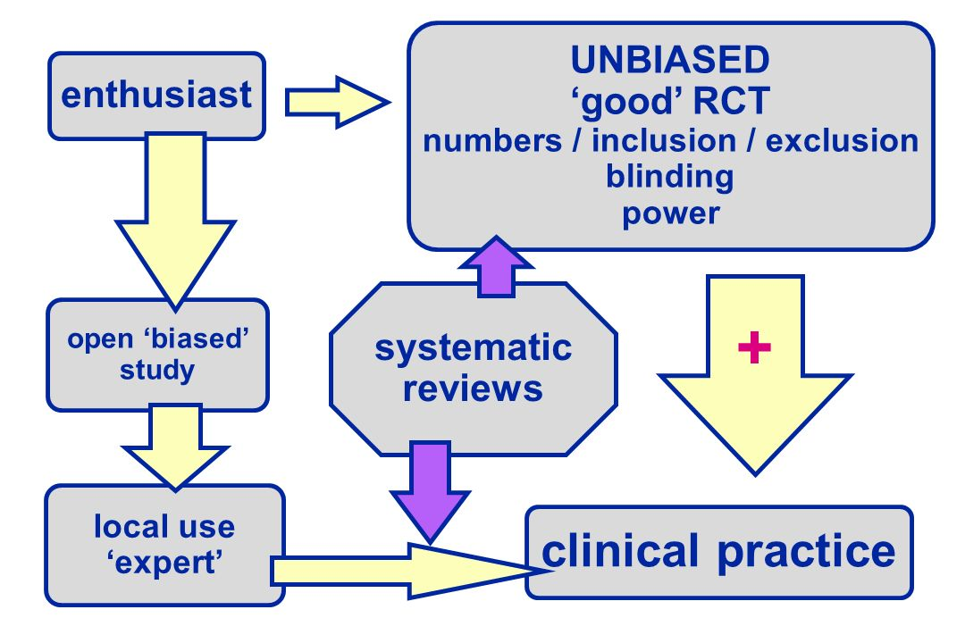 enthusiast UNBIASED good RCT numbers / inclusion / exclusion blinding power open biased study local use expert clinical practice + systematic reviews