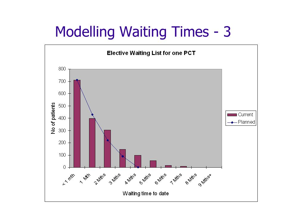 Modelling Waiting Times - 3