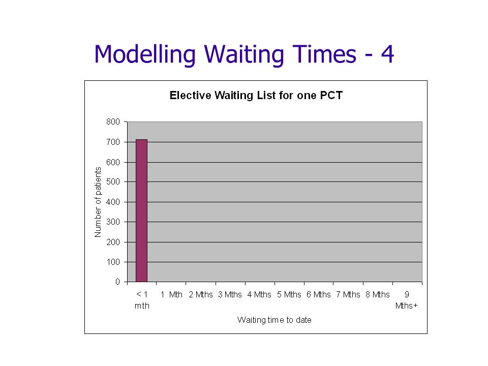 Modelling Waiting Times - 4