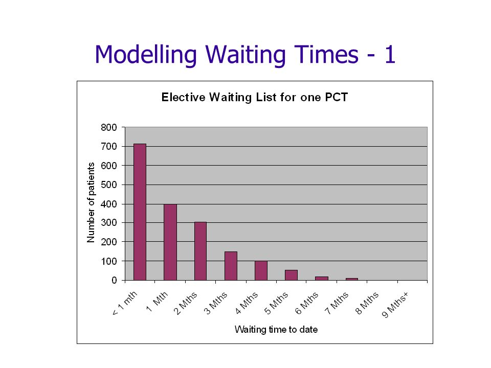 Modelling Waiting Times - 1