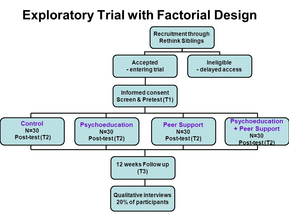 Exploratory Trial with Factorial Design Recruitment through Rethink Siblings Accepted - entering trial Ineligible - delayed access Informed consent Screen & Pretest (T1) 12 weeks Follow up (T3) Qualitative interviews 20% of participants Control N=30 Post-test (T2) Psychoeducation N=30 Post-test (T2) Psychoeducation + Peer Support N=30 Post-test (T2) Peer Support N=30 Post-test (T2)