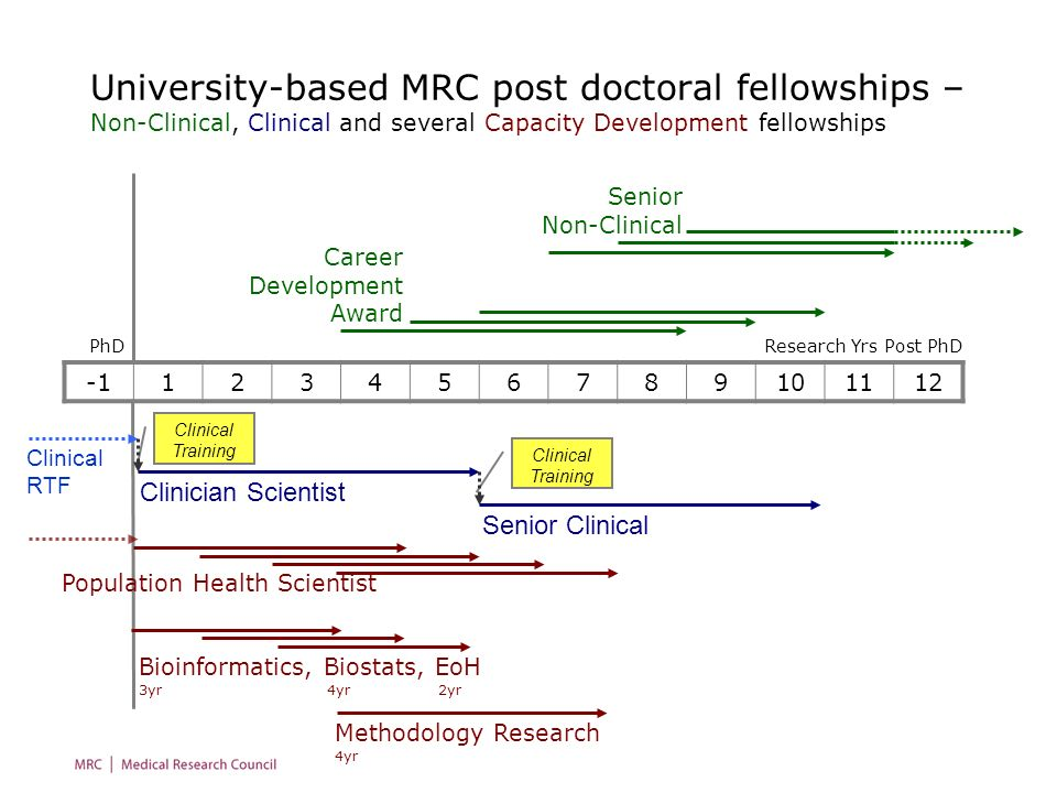 University-based MRC post doctoral fellowships – Non-Clinical, Clinical and several Capacity Development fellowships 123456789101112 Research Yrs Post