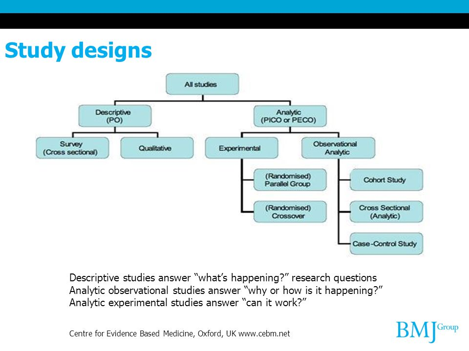 Study designs Descriptive studies answer whats happening.