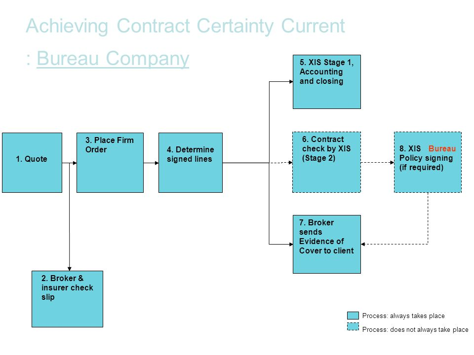 6. Contract check by XIS (Stage 2) 7. Broker sends Evidence of Cover to client 2. Broker & insurer check slip 3. Place Firm Order 8. XIS Lloyds Policy
