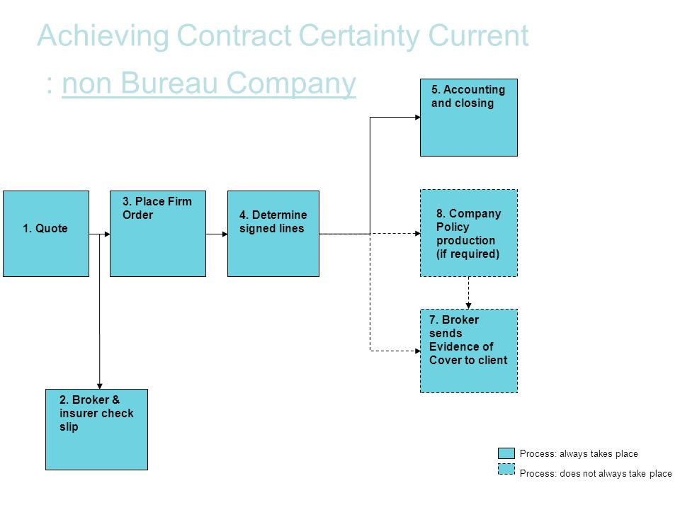 7. Broker sends Evidence of Cover to client 2. Broker & insurer check slip 3. Place Firm Order 8. Company Policy production (if required) Process: doe