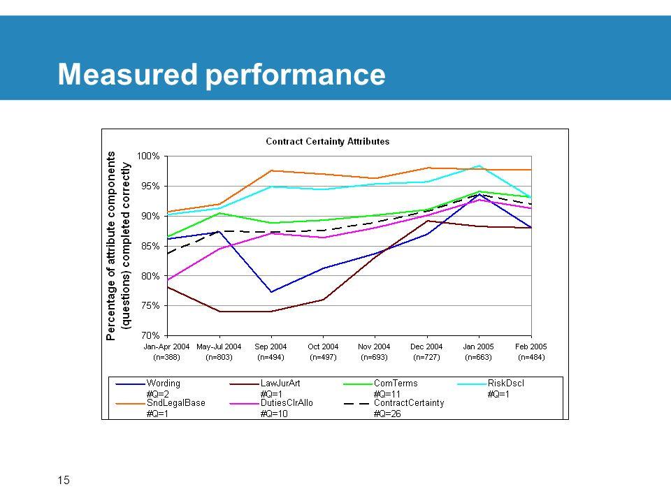 15 Measured performance