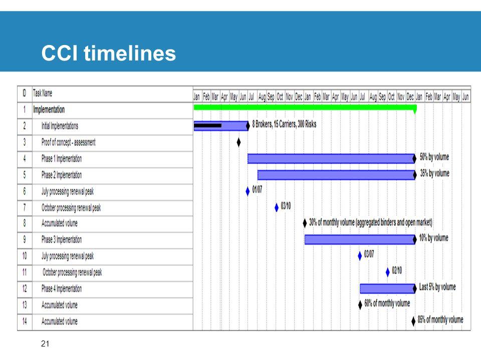 21 CCI timelines