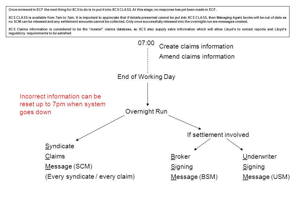 07:00 Create claims information Amend claims information End of Working Day Overnight Run Incorrect information can be reset up to 7pm when system goe