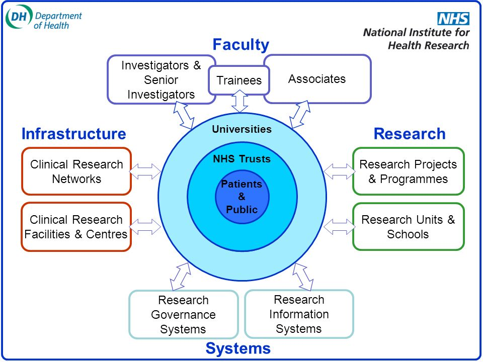 What is the Faculty?