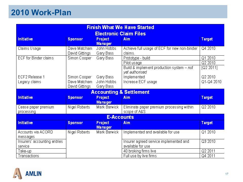 17 2010 Work-Plan
