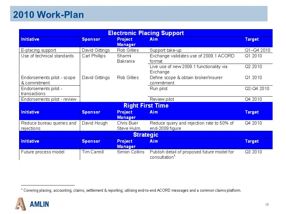 18 2010 Work-Plan